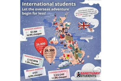 A picture of International students, pay less for student accommodation!